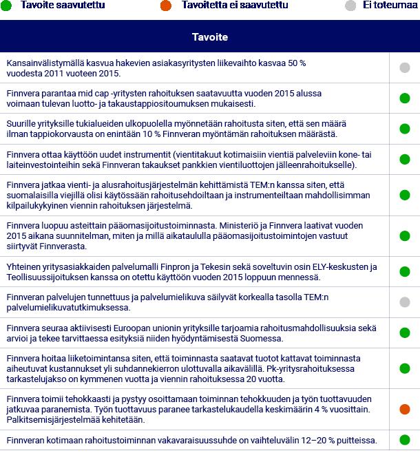 Elinkeino- ja omistajapoliittisten tavoitteiden toteuma 2015