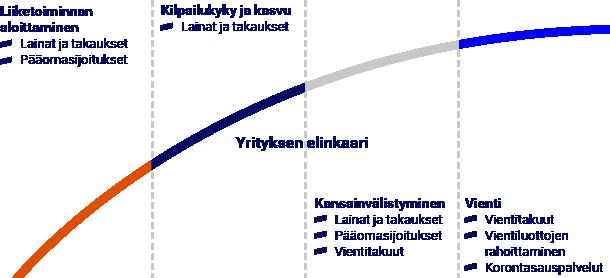 Yrityksen elinkaari ja Finnveran rahoituspalvelut