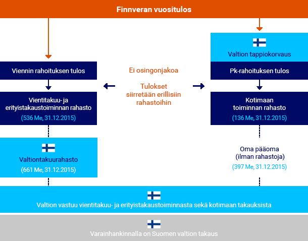 Suomen valtion taloudellinen vastuu Finnveran toiminnasta